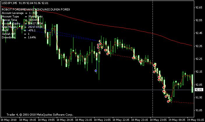 Video robot perdagangan forex